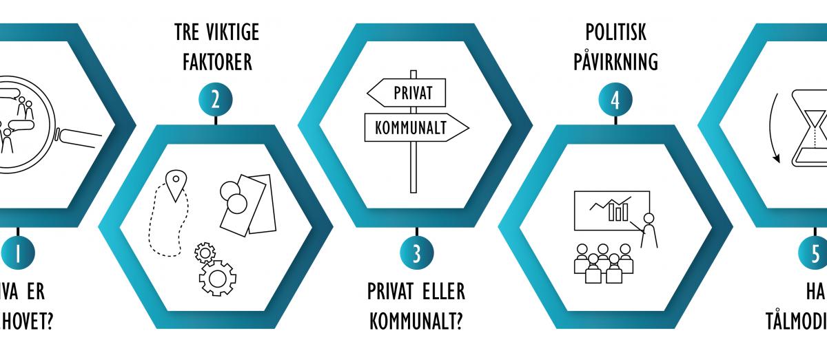 1. Hva er behovet? 2. Tre viktige faktorer. 3. Privat eller kommunalt. 4. Politisk påvirkning. 5. Ha tålmodighet.